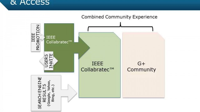 IEEE Collabratec 20150125